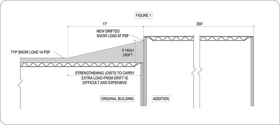 Structural designs for snow loads figure 1, copyright Schaefer 2018