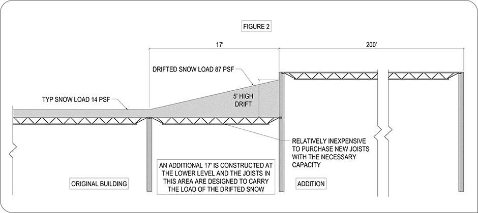 Structural designs for snow loads figure 2, copyright Schaefer 2018
