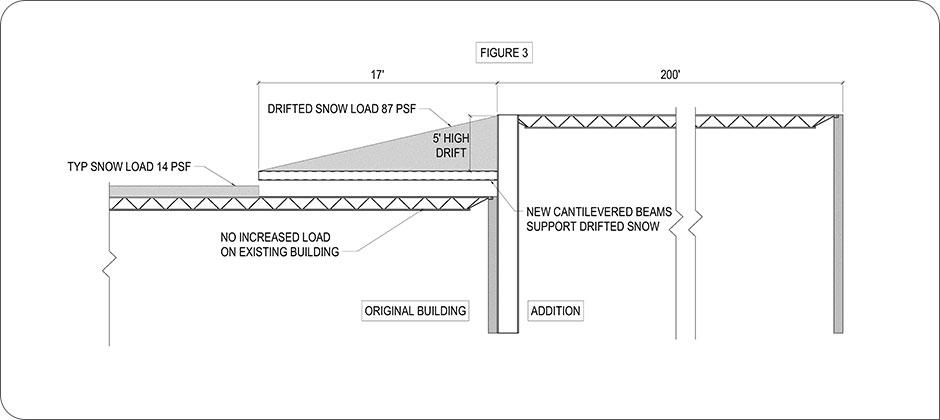 Structural designs for snow loads figure 3, copyright Schaefer 2018
